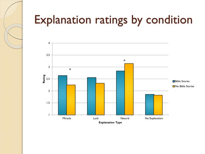 Explanation ratings by condition