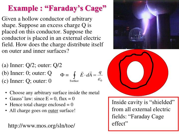 """Example : """"Faraday's Cage"""""""