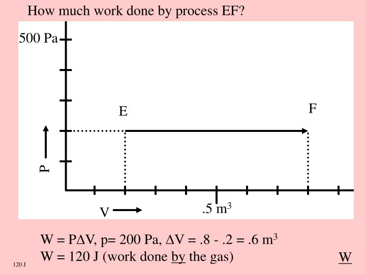 How much work done by process EF?
