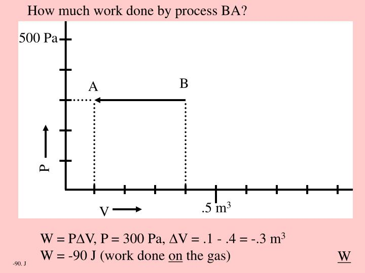 How much work done by process BA?