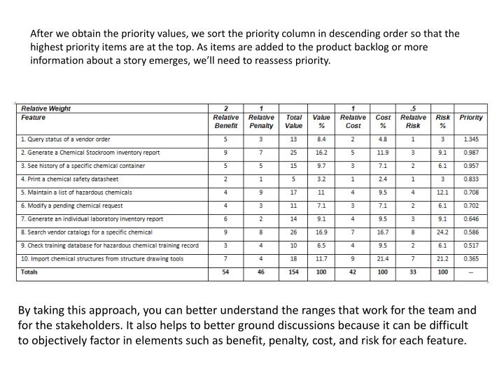 After we obtain the priority values, we sort the priority column in descending order so that the highest priority items are at the top. As items are added to the product backlog or more information about a story emerges, we'll need to reassess priority.