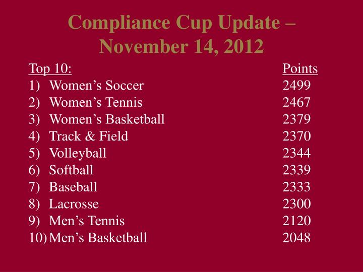 Compliance Cup Update – November 14, 2012