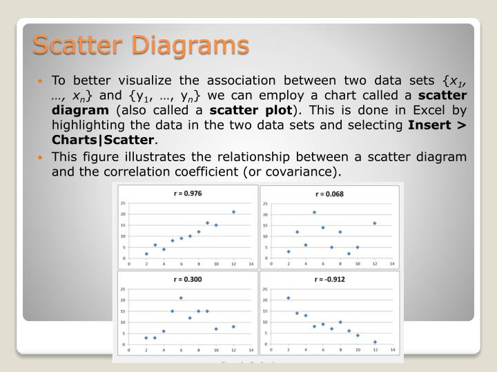 To better visualize the association between two data sets {