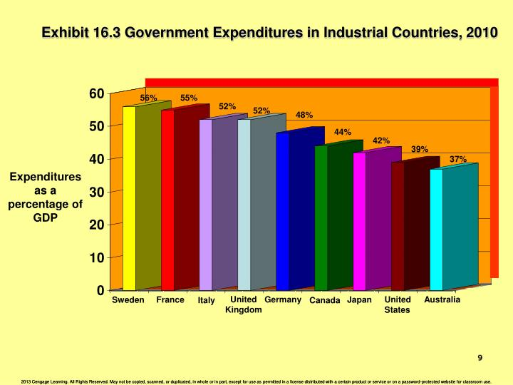 Exhibit 16.3 Government Expenditures in Industrial Countries, 2010
