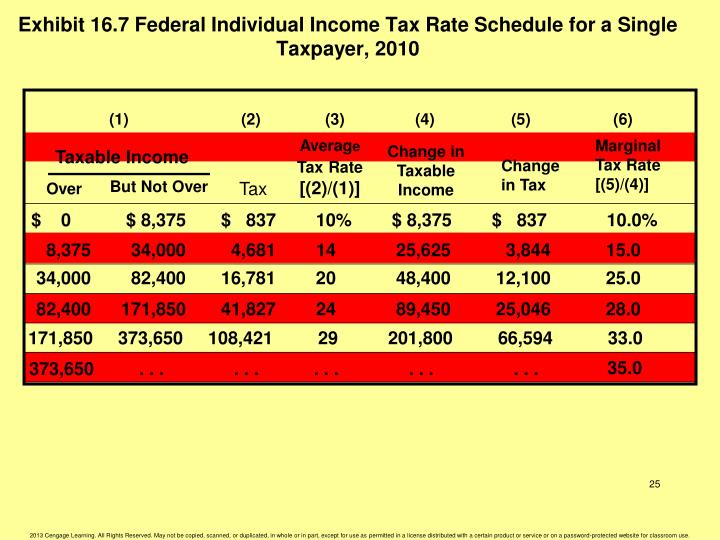 Exhibit 16.7 Federal Individual Income Tax Rate Schedule for a Single Taxpayer, 2010