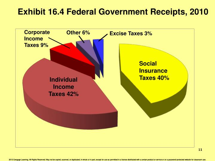 Exhibit 16.4 Federal Government Receipts, 2010
