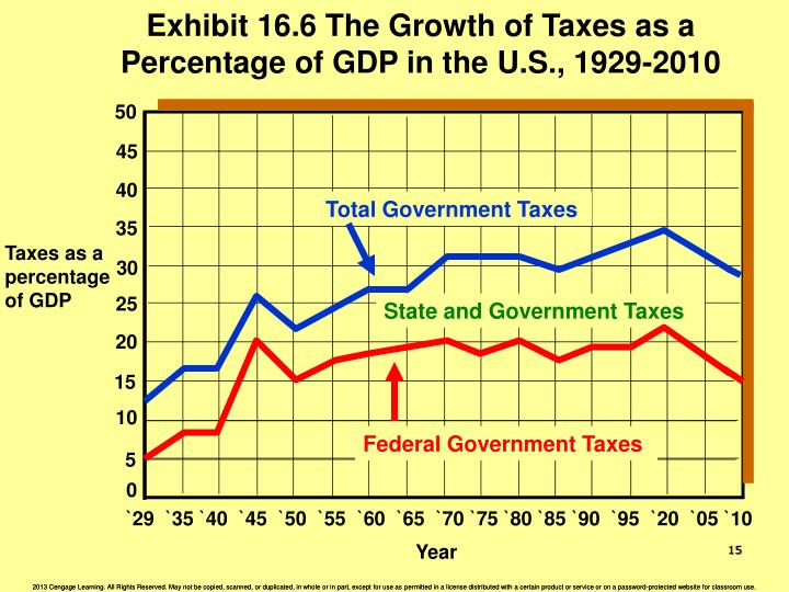 Exhibit 16.6 The Growth of Taxes as a Percentage of GDP in the U.S., 1929-2010