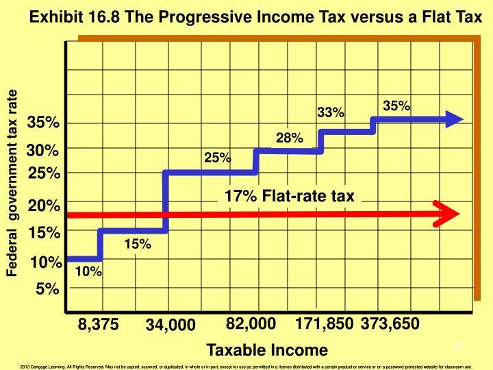 Exhibit 16.8 The Progressive Income Tax versus a Flat Tax