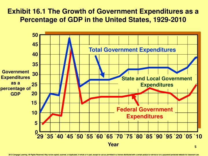 Exhibit 16.1 The Growth of Government Expenditures as a Percentage of GDP in the United States, 1929-2010