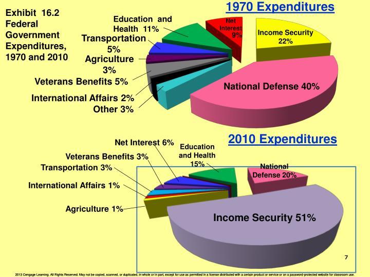 1970 Expenditures