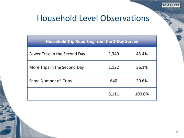 Household Level Observations