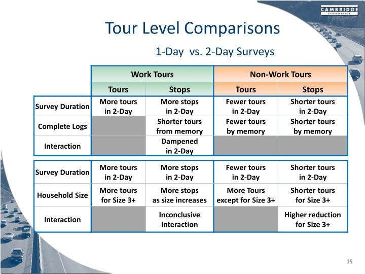 Tour Level Comparisons