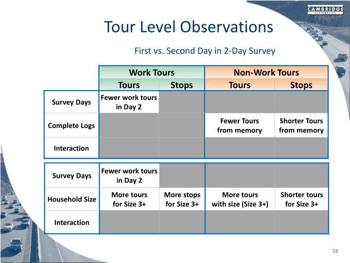 Tour Level Observations