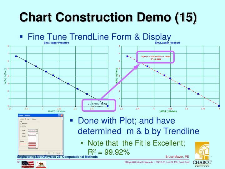 Fine Tune TrendLine Form & Display