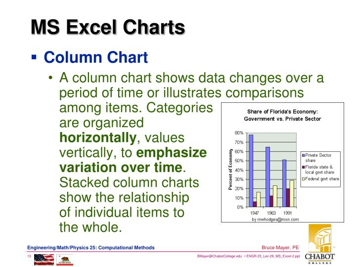 MS Excel Charts