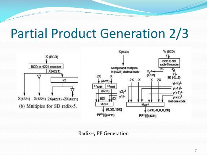 Partial Product Generation