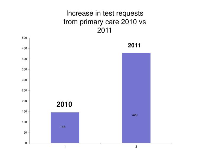 Increase in test requests from primary care 2010