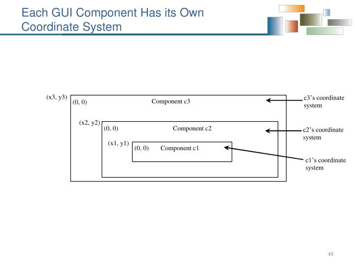 Each GUI Component Has its Own