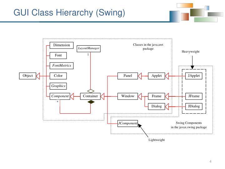 GUI Class Hierarchy (Swing)