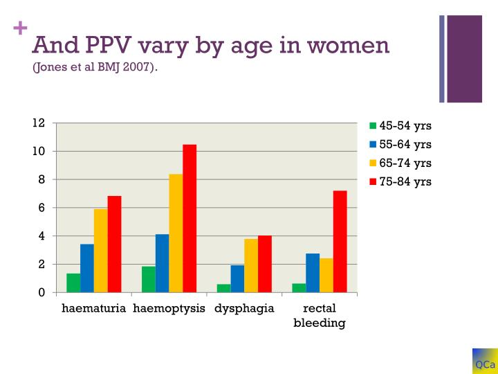 And PPV vary by age in women