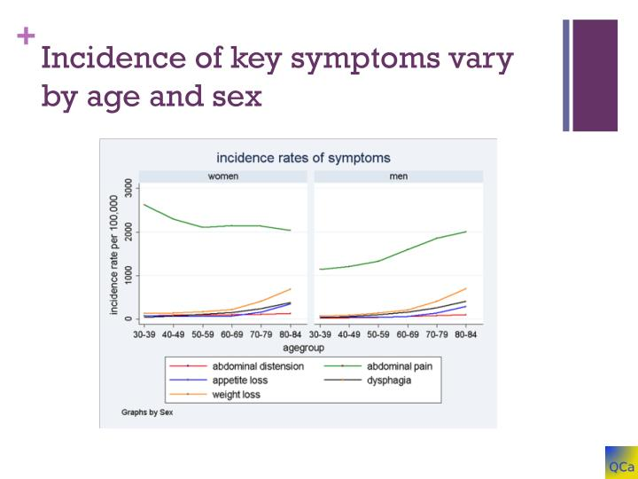 Incidence of key symptoms vary by age and sex