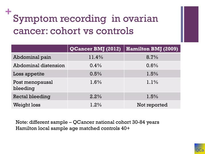 Symptom recording  in ovarian cancer: cohort