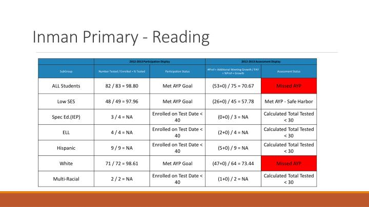 Inman Primary - Reading