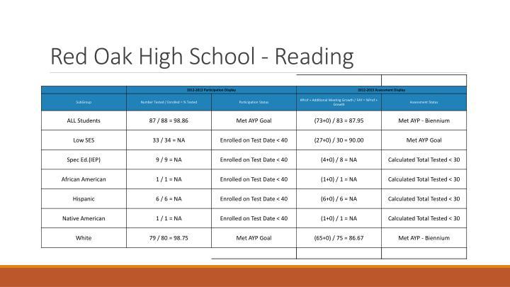 Red Oak High School - Reading