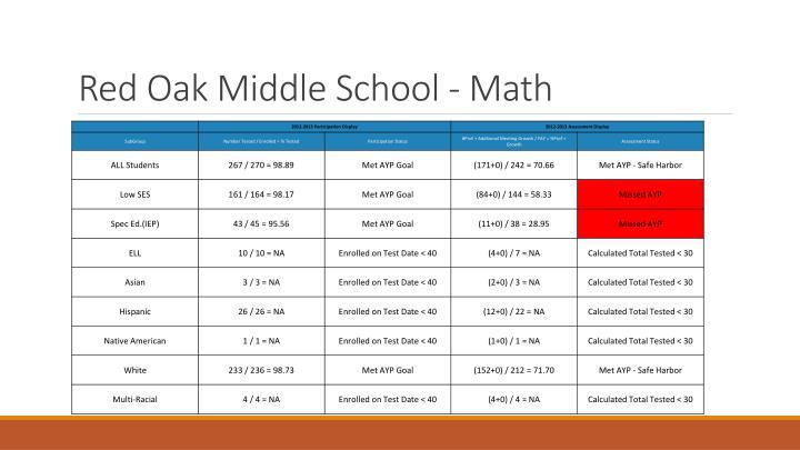 Red Oak Middle School - Math