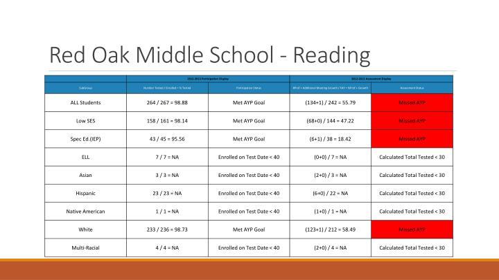 Red Oak Middle School - Reading