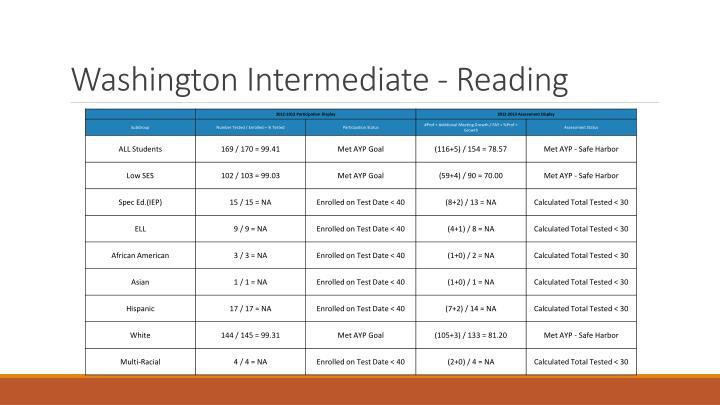 Washington Intermediate - Reading