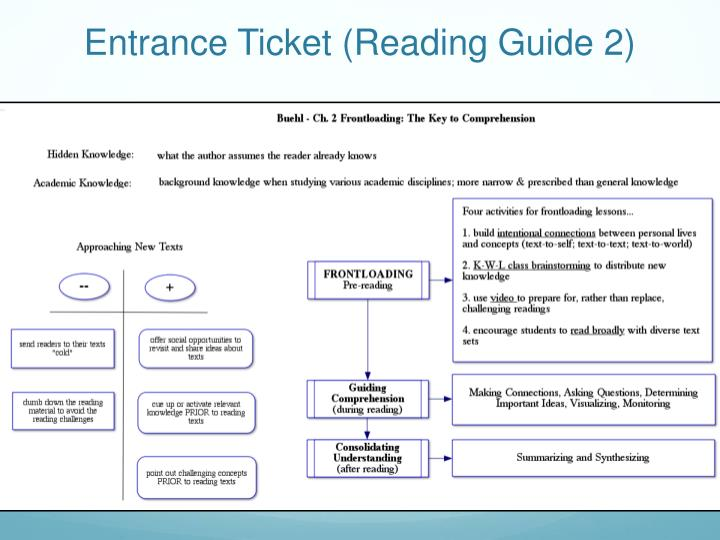 Entrance ticket reading guide 2
