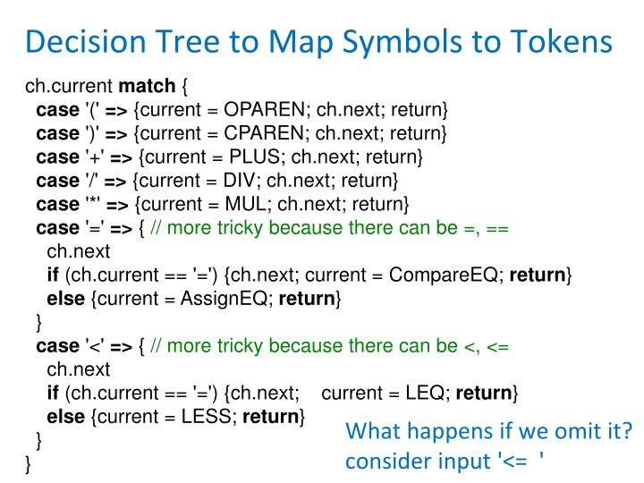Decision Tree to Map Symbols to Tokens