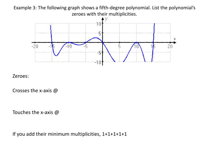 Example 3: The following graph shows a fifth-degree polynomial. List the polynomial's zeroes with their multiplicities