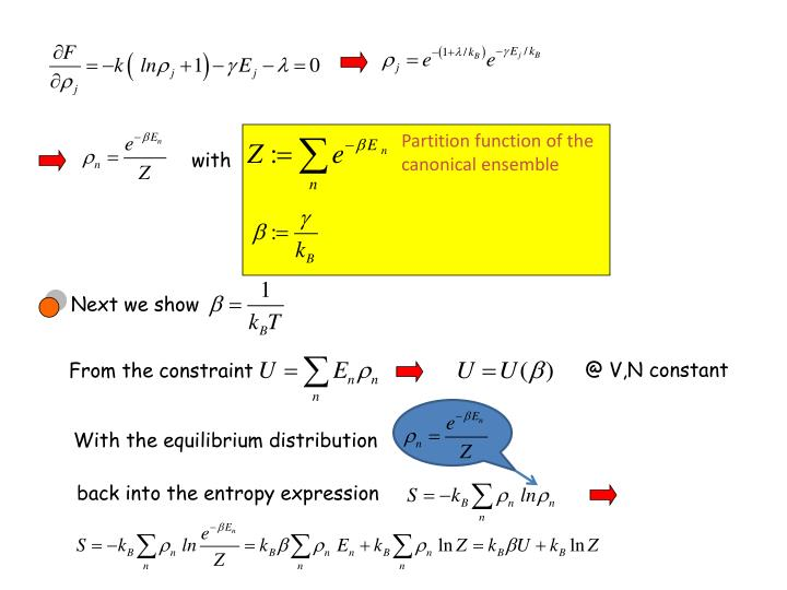 Partition function of the