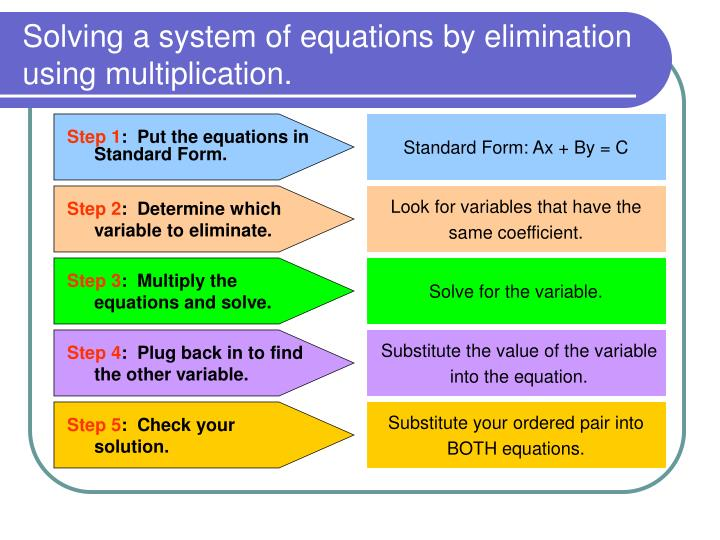 Solving a system of equations by elimination using multiplication