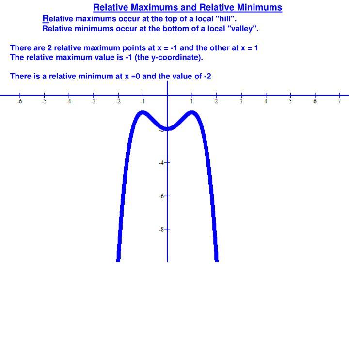 Relative Maximums and Relative Minimums