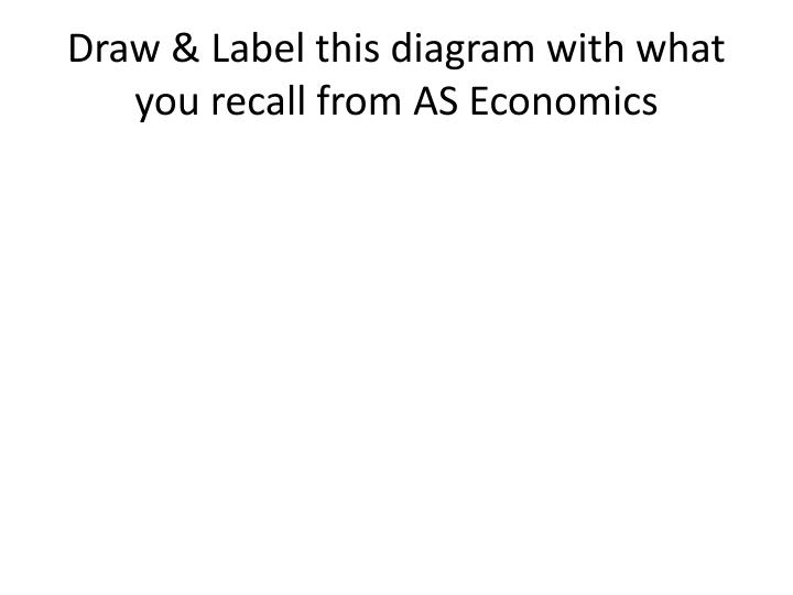 Draw & Label this diagram with what you recall from AS Economics