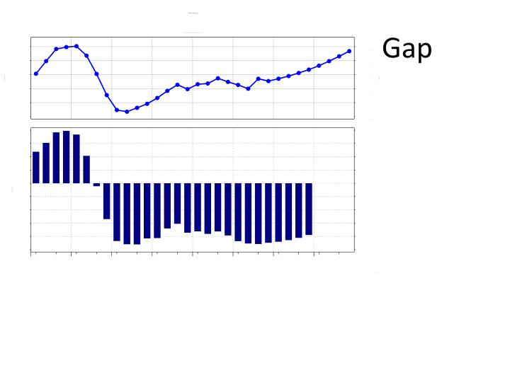 Growth and the Output Gap