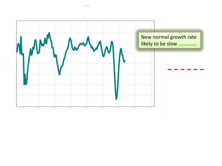 New normal growth rate likely to be slow .............
