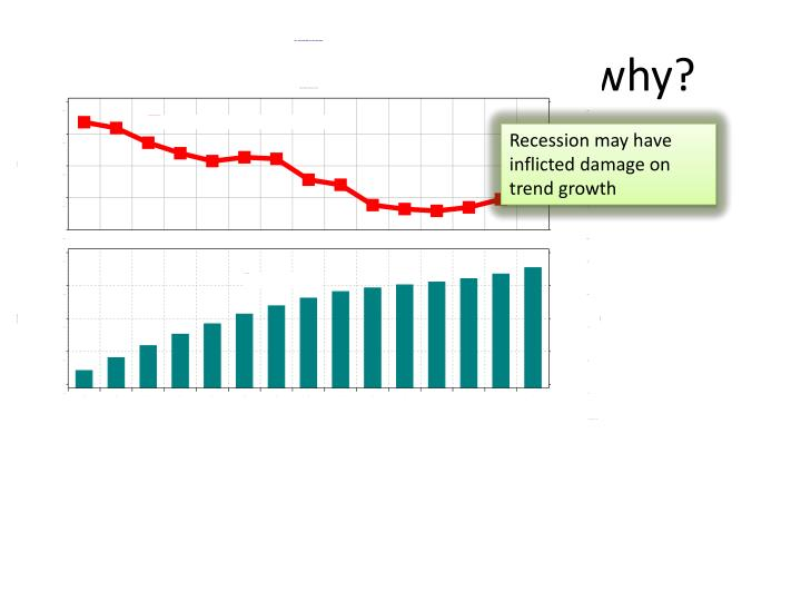 Trend growth is falling – why?