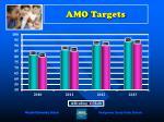 amo targets
