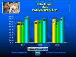 msa trends math farms sped lep