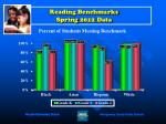 reading benchmarks spring 2012 data