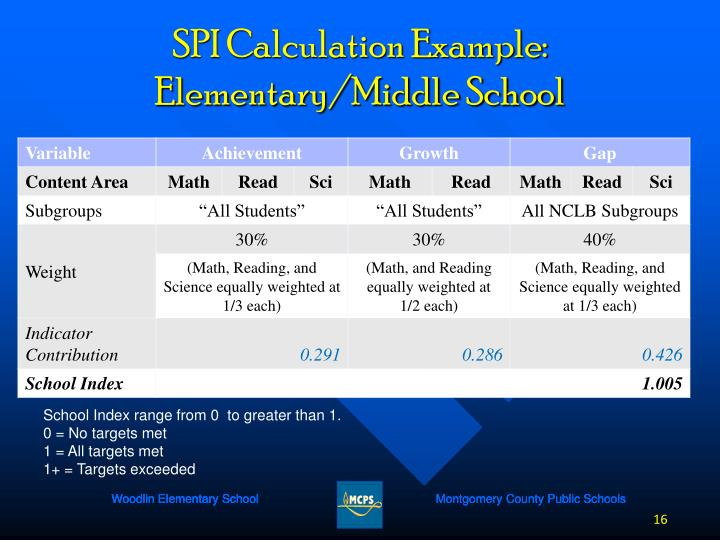 SPI Calculation Example: