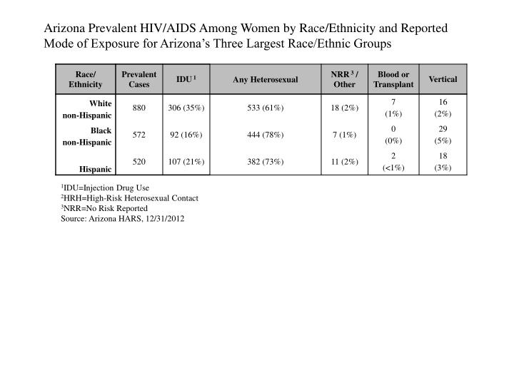 Arizona Prevalent HIV/AIDS Among Women by Race/Ethnicity and Reported Mode of Exposure for Arizona's Three Largest Race/Ethnic Groups
