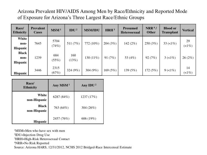 Arizona Prevalent HIV/AIDS Among Men by Race/Ethnicity and Reported Mode of Exposure for Arizona's Three Largest Race/Ethnic Groups