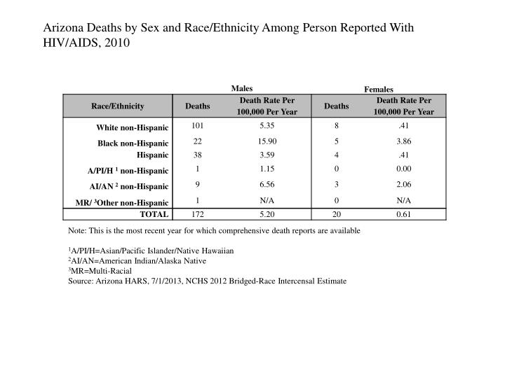 Arizona Deaths by Sex and Race/Ethnicity Among Person Reported With HIV/AIDS, 2010