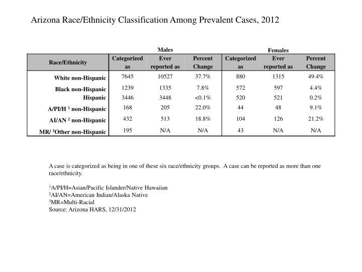 Arizona Race/Ethnicity Classification Among Prevalent Cases, 2012