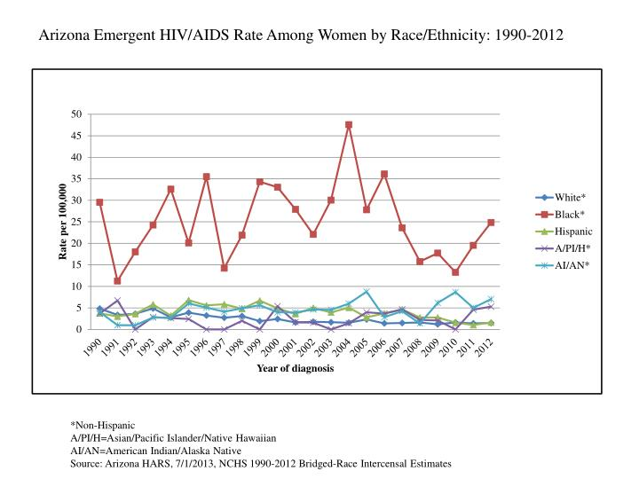 Arizona Emergent HIV/AIDS Rate Among Women by Race/Ethnicity: 1990-2012